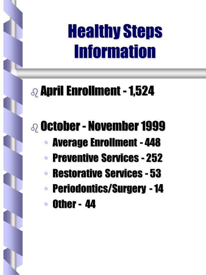 Healthy Steps Information b April Enrollment - 1,524 b October - November 1999 Average Enrollment - 448Average Enrollment - 448 Preventive Services -
