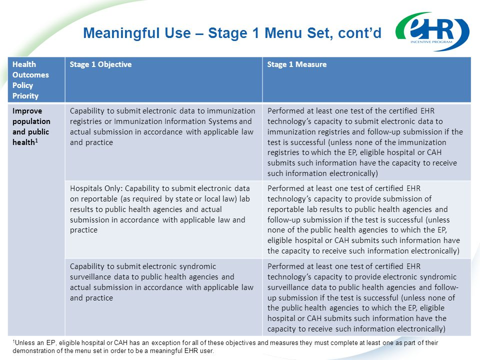 Meaningful Use – Stage 1 Menu Set, cont'd Health Outcomes Policy Priority Stage 1 ObjectiveStage 1 Measure Improve population and public health 1 Capability to submit electronic data to immunization registries or Immunization Information Systems and actual submission in accordance with applicable law and practice Performed at least one test of the certified EHR technology's capacity to submit electronic data to immunization registries and follow-up submission if the test is successful (unless none of the immunization registries to which the EP, eligible hospital or CAH submits such information have the capacity to receive such information electronically) Hospitals Only: Capability to submit electronic data on reportable (as required by state or local law) lab results to public health agencies and actual submission in accordance with applicable law and practice Performed at least one test of certified EHR technology's capacity to provide submission of reportable lab results to public health agencies and follow-up submission if the test is successful (unless none of the public health agencies to which the EP, eligible hospital or CAH submits such information have the capacity to receive such information electronically) Capability to submit electronic syndromic surveillance data to public health agencies and actual submission in accordance with applicable law and practice Performed at least one test of certified EHR technology's capacity to provide electronic syndromic surveillance data to public health agencies and follow- up submission if the test is successful (unless none of the public health agencies to which the EP, eligible hospital or CAH submits such information have the capacity to receive such information electronically) 1 Unless an EP, eligible hospital or CAH has an exception for all of these objectives and measures they must complete at least one as part of their demonstration of the menu set in order to be a meaningful EHR user.