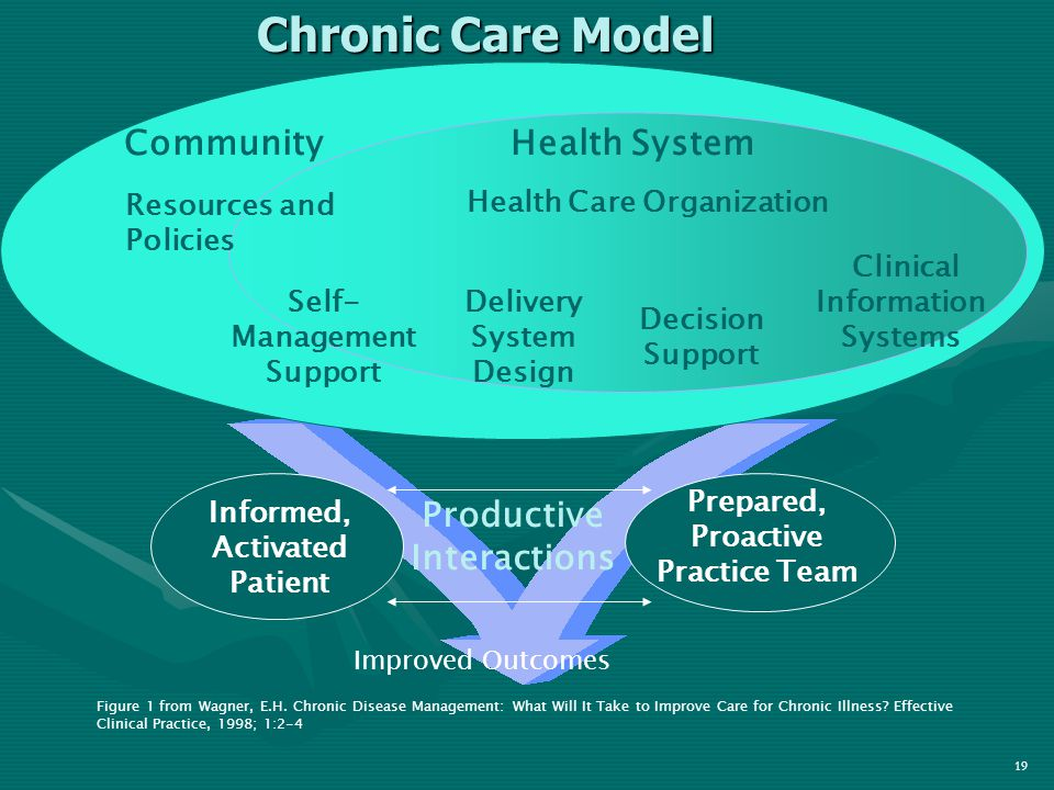 Informed, Activated Patient Productive Interactions Prepared, Proactive Practice Team Delivery System Design Decision Support Clinical Information Systems Self- Management Support Health System Resources and Policies Community Health Care Organization Chronic Care Model Improved Outcomes Figure 1 from Wagner, E.H.
