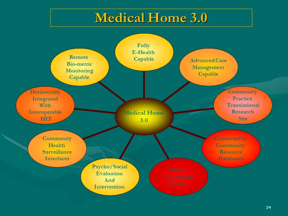 24 Medical Home 3.0 Medical Home 3.0 Fully E-Health Capable Advanced Care Management Capable Community Practice Translational Research Site Connected to Community Resource Databases Patient E-Learning Center Psycho/Social Evaluation And Intervention Community Health Surveillance Interfaces Horizontally Integrated With Interoperable HIT Remote Bio-metric Monitoring Capable