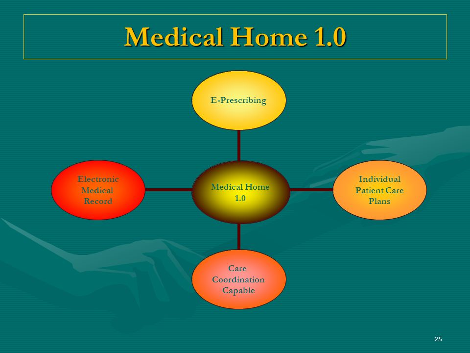 25 Medical Home 1.0 Medical Home 1.0 E- Prescribing Individual Patient Care Plans Care Coordination Capable Electronic Medical Record
