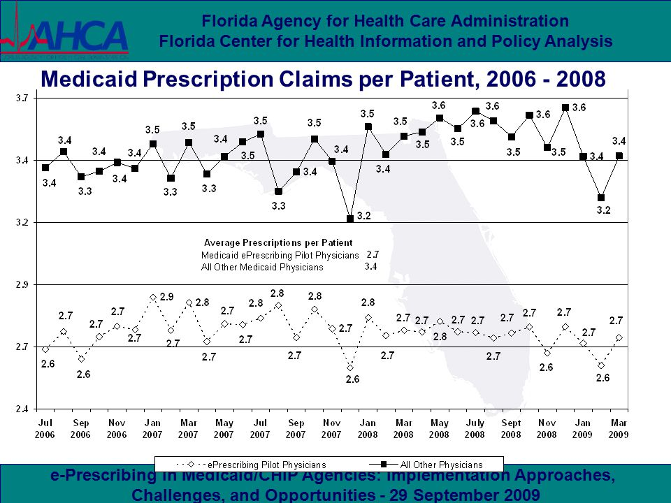 e-Prescribing in Medicaid/CHIP Agencies: Implementation Approaches, Challenges, and Opportunities - 29 September 2009 Florida Agency for Health Care Administration Florida Center for Health Information and Policy Analysis Medicaid Prescription Claims per Patient, 2006 - 2008