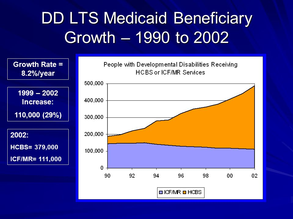 DD LTS Medicaid Beneficiary Growth – 1990 to 2002 Growth Rate = 8.2%/year 1999 – 2002 Increase: 110,000 (29%) 2002: HCBS= 379,000 ICF/MR= 111,000