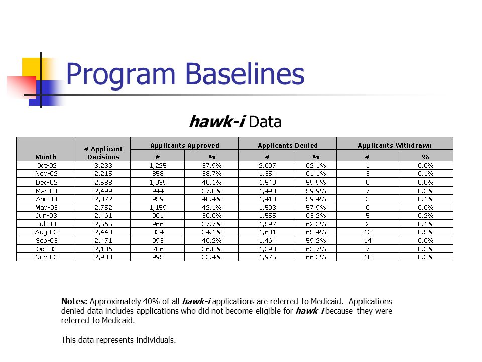 Program Baselines Notes: Approximately 40% of all hawk-i applications are referred to Medicaid. Applications denied data includes applications who did