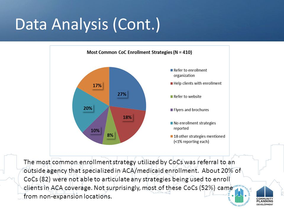 Data Analysis (Cont.) The most common community strategies for enrolling clients in ACA services were using existing public health or social service entities(e.g., hospitals, clinics, Social Security), followed by having public events such as enrollment fairs and training other local human service providers to assist with the enrollment process.