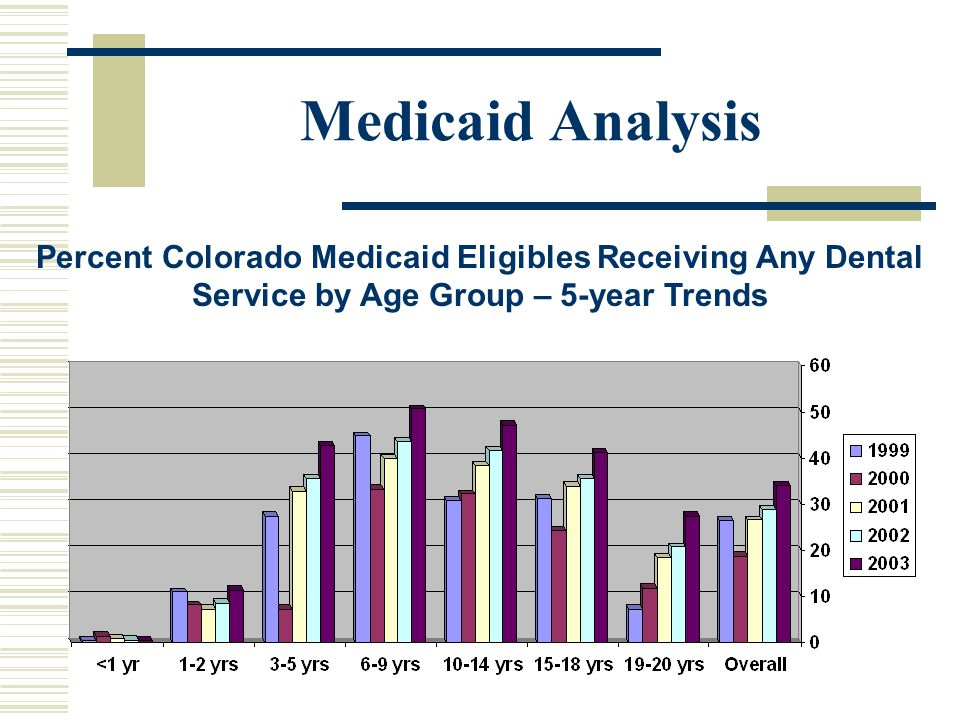 Medicaid Analysis Percent Colorado Medicaid Eligibles Receiving Any Dental Service by Age Group – 5-year Trends