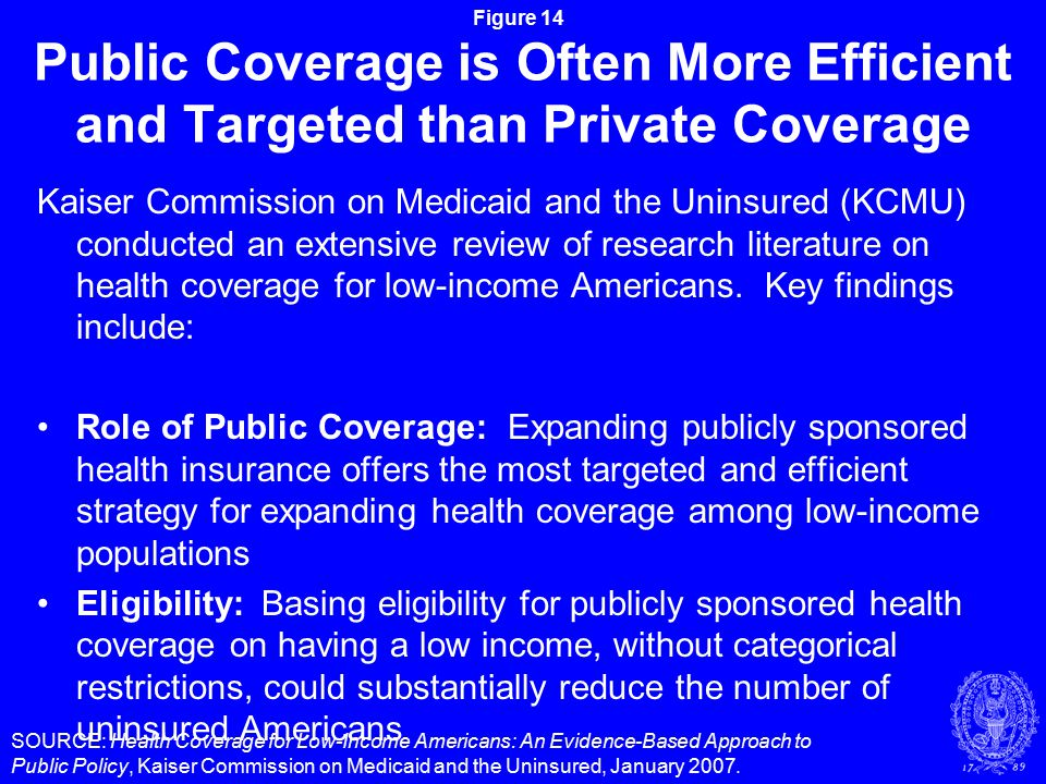 Figure 14 Public Coverage is Often More Efficient and Targeted than Private Coverage Kaiser Commission on Medicaid and the Uninsured (KCMU) conducted an extensive review of research literature on health coverage for low-income Americans.