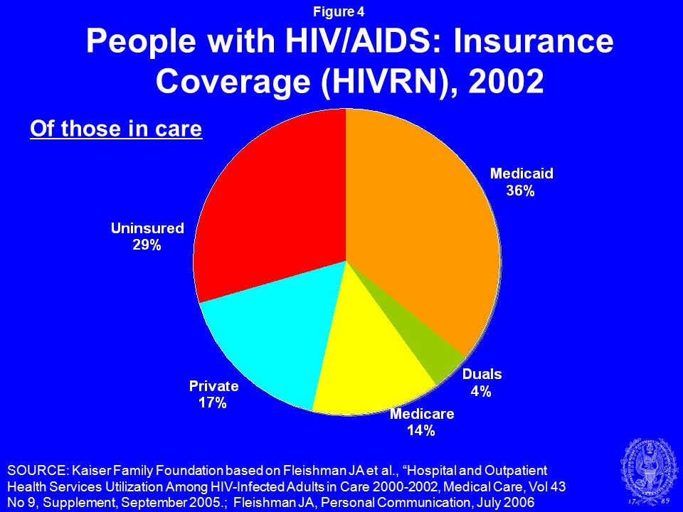 Figure 4 People with HIV/AIDS: Insurance Coverage (HIVRN), 2002 SOURCE: Kaiser Family Foundation based on Fleishman JA et al., Hospital and Outpatient Health Services Utilization Among HIV-Infected Adults in Care 2000-2002, Medical Care, Vol 43 No 9, Supplement, September 2005.; Fleishman JA, Personal Communication, July 2006 Of those in care