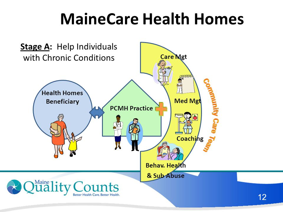 PCMH Practice Health Homes Beneficiary Coaching Med Mgt Care Mgt Behav.