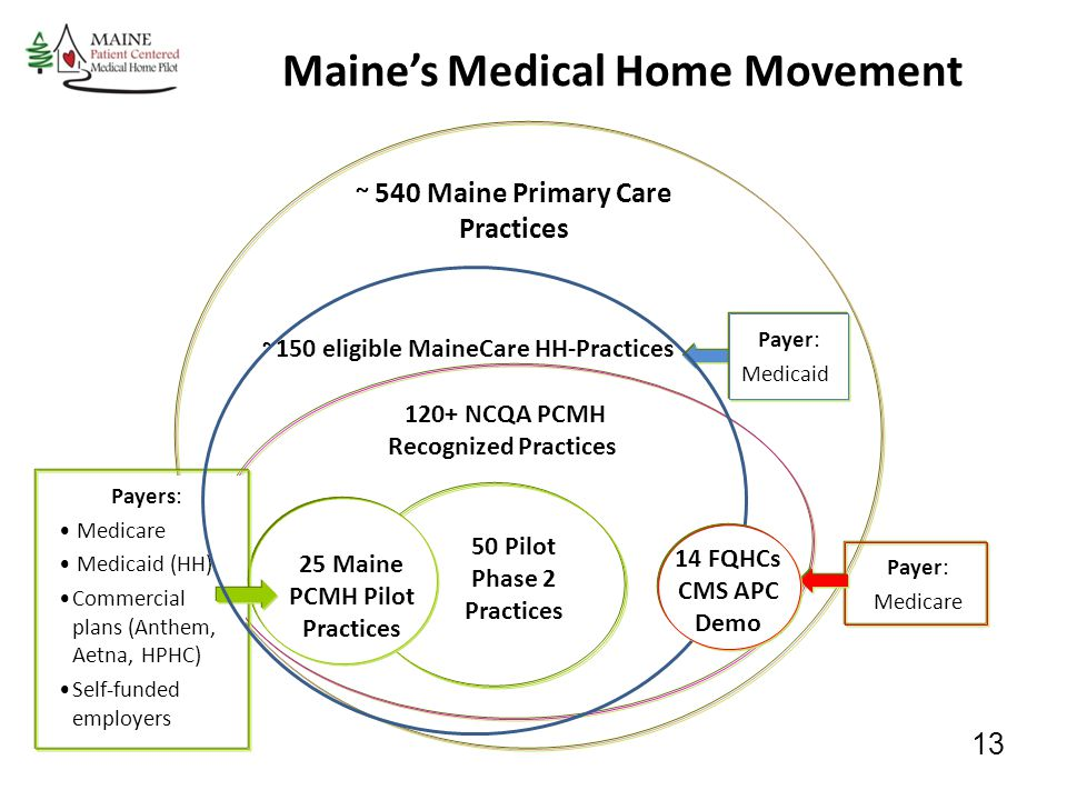 Maine's Medical Home Movement ~ 540 Maine Primary Care Practices 25 Maine PCMH Pilot Practices 50 Pilot Phase 2 Practices 120+ NCQA PCMH Recognized Practices ~150 eligible MaineCare HH-Practices Payers: Medicare Medicaid (HH) Commercial plans (Anthem, Aetna, HPHC) Self-funded employers Payer: Medicaid Payer: Medicare 14 FQHCs CMS APC Demo 13