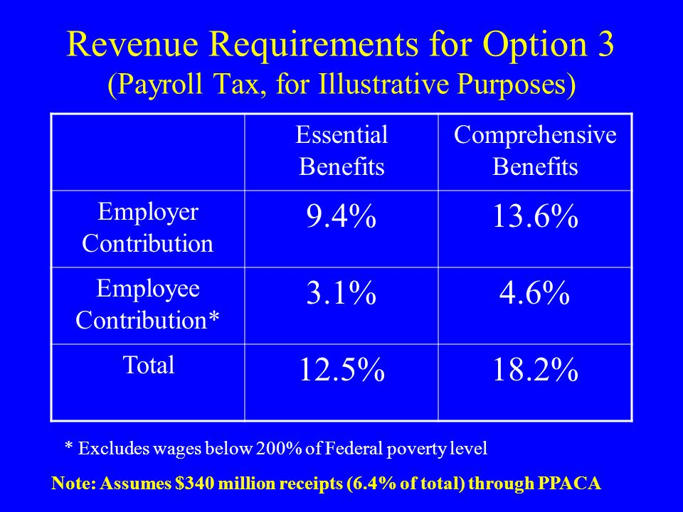 Revenue Requirements for Option 3 (Payroll Tax, for Illustrative Purposes) Essential Benefits Comprehensive Benefits Employer Contribution 9.4%13.6% Employee Contribution* 3.1%4.6% Total 12.5%18.2% * Excludes wages below 200% of Federal poverty level Note: Assumes $340 million receipts (6.4% of total) through PPACA