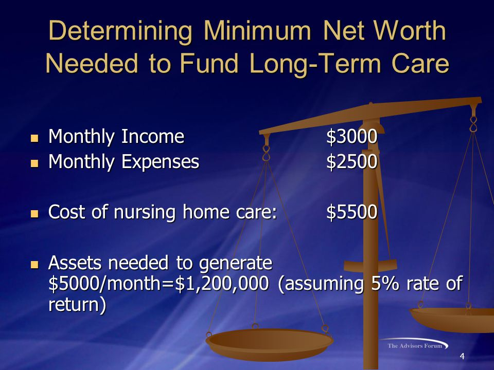 4 Determining Minimum Net Worth Needed to Fund Long-Term Care Monthly Income $3000 Monthly Income $3000 Monthly Expenses$2500 Monthly Expenses$2500 Cost of nursing home care:$5500 Cost of nursing home care:$5500 Assets needed to generate $5000/month=$1,200,000 (assuming 5% rate of return) Assets needed to generate $5000/month=$1,200,000 (assuming 5% rate of return)