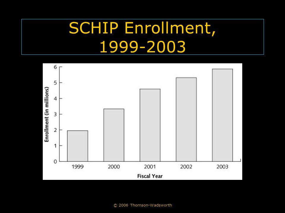 © 2006 Thomson-Wadsworth SCHIP Enrollment, 1999-2003