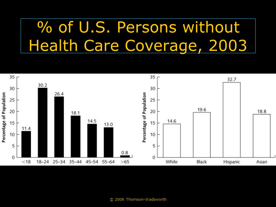 © 2006 Thomson-Wadsworth % of U.S. Persons without Health Care Coverage, 2003