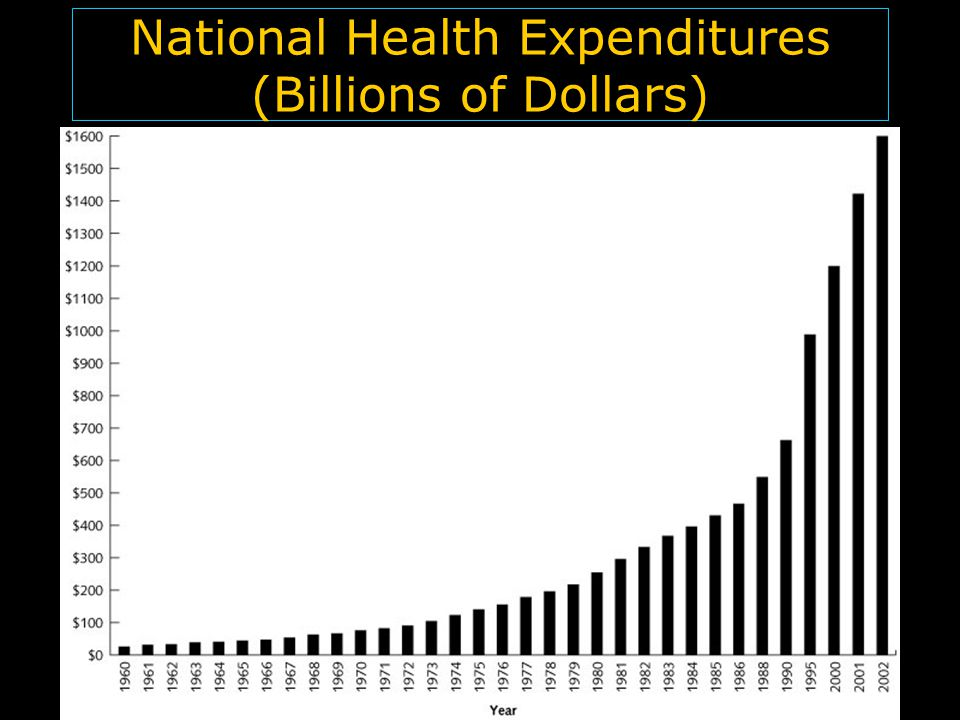 © 2006 Thomson-Wadsworth National Health Expenditures (Billions of Dollars)
