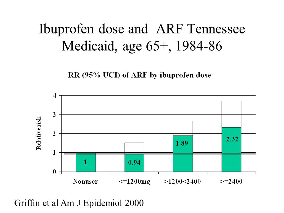 Ibuprofen dose and ARF Tennessee Medicaid, age 65+, 1984-86 Griffin et al Am J Epidemiol 2000