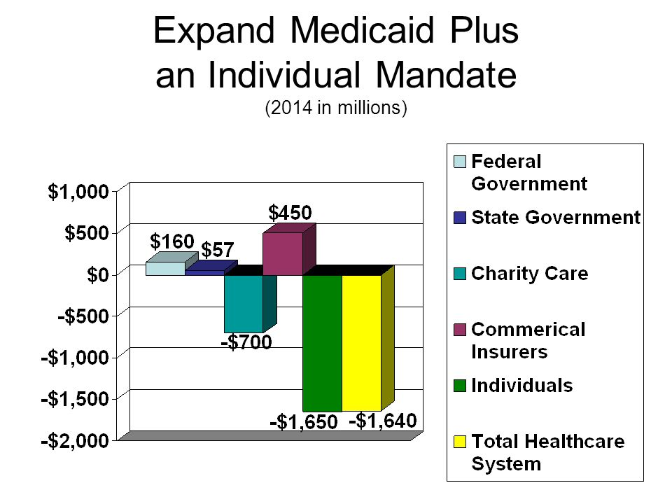 Expand Medicaid Plus an Individual Mandate (2014 in millions)
