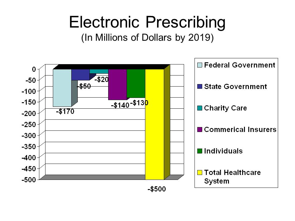 Electronic Prescribing (In Millions of Dollars by 2019)