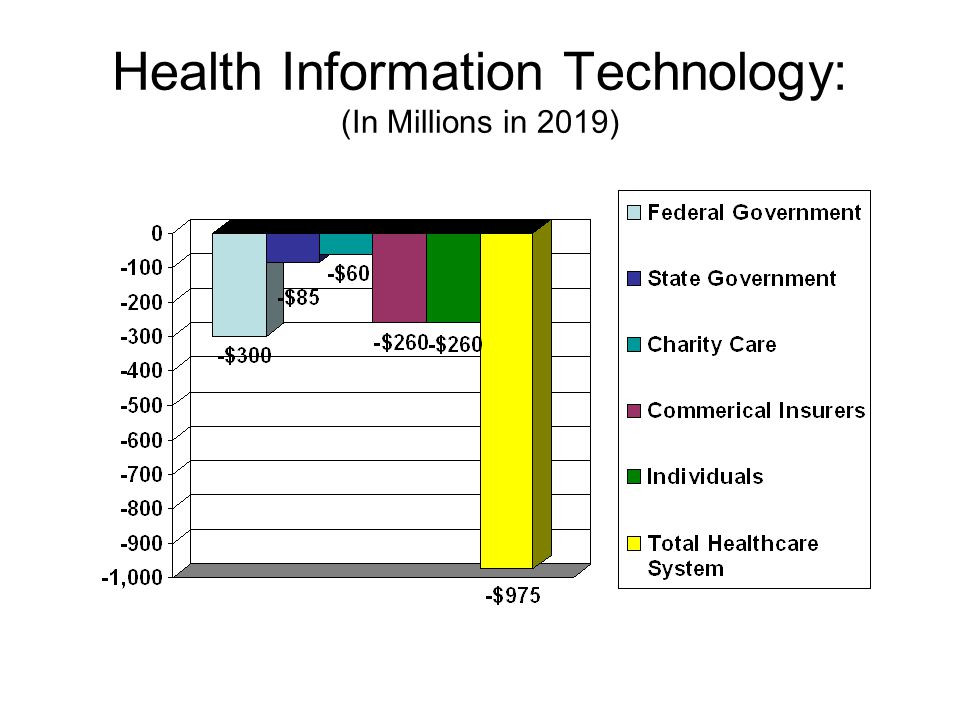 Design of the Health Information Technology (HIT) Projections Pilot Project with 400 Physicians and 15 Hospitals Phase-in state-wide Note: the American Recovery and Reinvestment Act provides $19 billion nationally for HIT.
