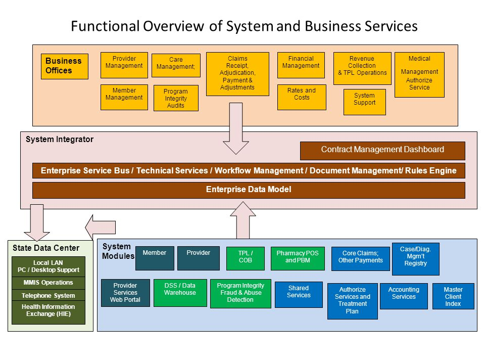 Functional Overview of System and Business Services System Integrator Contract Management Dashboard Enterprise Data Model Enterprise Service Bus / Technical Services / Workflow Management / Document Management/ Rules Engine Business Offices Member Management Provider Management Rates and Costs Financial Management Program Integrity Audits Revenue Collection & TPL Operations System Support Claims Receipt, Adjudication, Payment & Adjustments Medical Management Authorize Service Care Management; State Data Center Telephone System Local LAN PC / Desktop Support Health Information Exchange (HIE) MMIS Operations System Modules MemberProvider Authorize Services and Treatment Plan Core Claims; Other Payments Pharmacy POS and PBM Program Integrity Fraud & Abuse Detection Master Client Index TPL / COB Provider Services Web Portal DSS / Data Warehouse Case/Diag.