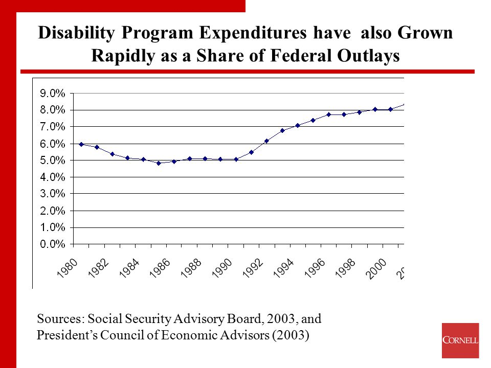 Disability Program Expenditures have also Grown Rapidly as a Share of Federal Outlays Sources: Social Security Advisory Board, 2003, and President's C
