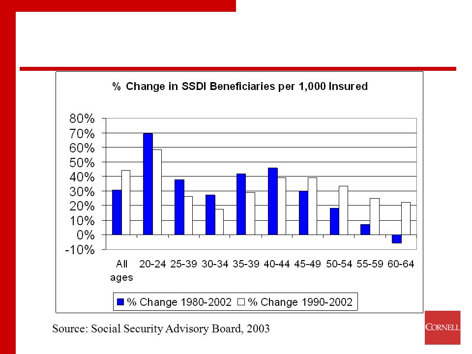Source: Social Security Advisory Board, 2003