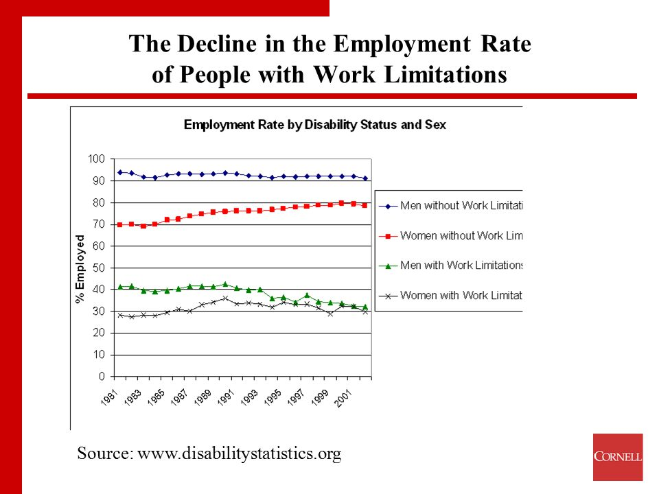 The Decline in the Employment Rate of People with Work Limitations Source: www.disabilitystatistics.org