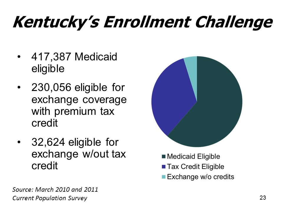 23 Kentucky's Enrollment Challenge 417,387 Medicaid eligible 230,056 eligible for exchange coverage with premium tax credit 32,624 eligible for exchange w/out tax credit Source: March 2010 and 2011 Current Population Survey