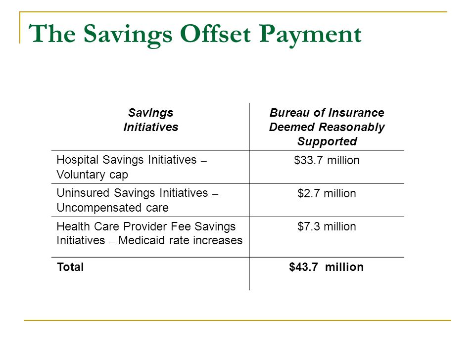 The Savings Offset Payment Savings Initiatives Bureau of Insurance Deemed Reasonably Supported Hospital Savings Initiatives – Voluntary cap $33.7 million Uninsured Savings Initiatives – Uncompensated care $2.7 million Health Care Provider Fee Savings Initiatives – Medicaid rate increases $7.3 million Total$43.7 million