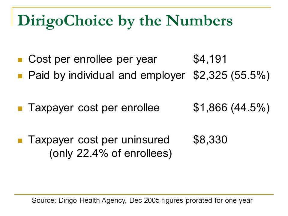 DirigoChoice by the Numbers Cost per enrollee per year $4,191 Paid by individual and employer $2,325 (55.5%) Taxpayer cost per enrollee $1,866 (44.5%) Taxpayer cost per uninsured $8,330 (only 22.4% of enrollees) Source: Dirigo Health Agency, Dec 2005 figures prorated for one year