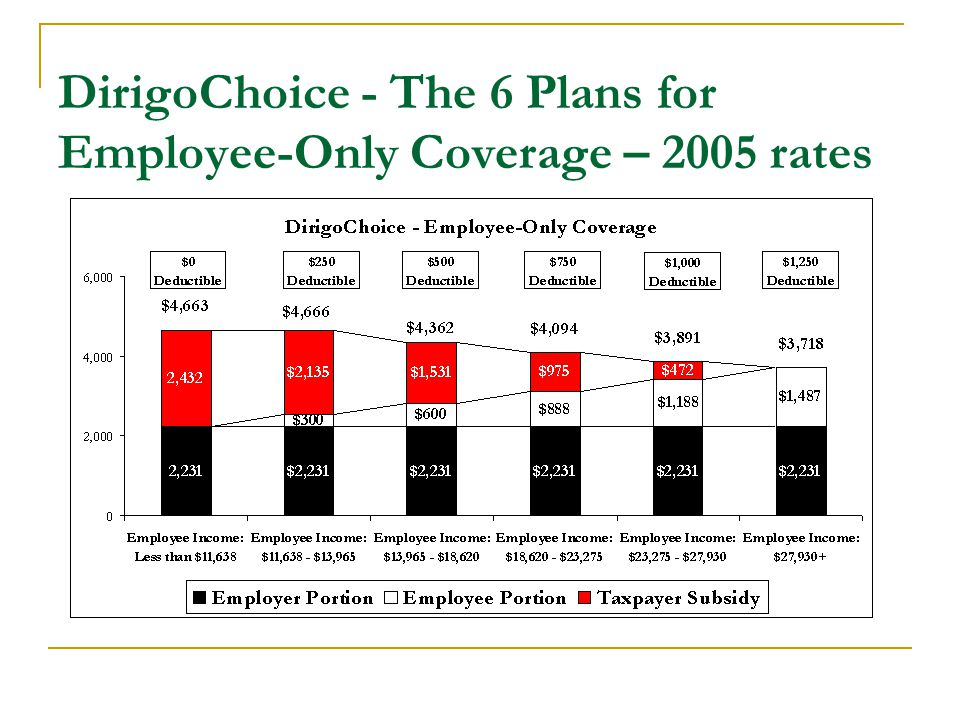 DirigoChoice - The 6 Plans for Employee-Only Coverage – 2005 rates