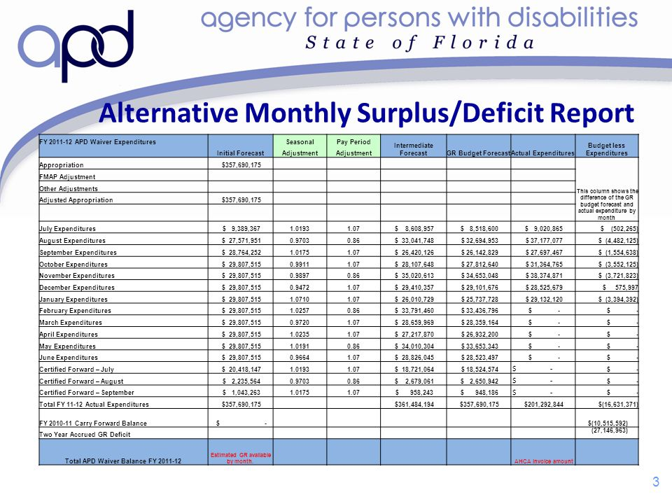 Alternative Monthly Surplus/Deficit Report 3 3 FY 2011-12 APD Waiver Expenditures Initial Forecast SeasonalPay Period Intermediate ForecastGR Budget ForecastActual Expenditures Budget less Expenditures Adjustment Appropriation $357,690,175 This column shows the difference of the GR budget forecast and actual expenditure by month FMAP Adjustment Other Adjustments Adjusted Appropriation $357,690,175 July Expenditures $ 9,389,3671.01931.07 $ 8,608,957 $ 8,518,600 $ 9,020,865 $ (502,265) August Expenditures $ 27,571,9510.97030.86 $ 33,041,748 $ 32,694,953 $ 37,177,077 $ (4,482,125) September Expenditures $ 28,764,2521.01751.07 $ 26,420,126 $ 26,142,829 $ 27,697,467 $ (1,554,638) October Expenditures $ 29,807,5150.99111.07 $ 28,107,648 $ 27,812,640 $ 31,364,765 $ (3,552,125) November Expenditures $ 29,807,5150.98970.86 $ 35,020,613 $ 34,653,048 $ 38,374,871 $ (3,721,823) December Expenditures $ 29,807,5150.94721.07 $ 29,410,357 $ 29,101,676 $ 28,525,679 $ 575,997 January Expenditures $ 29,807,5151.07101.07 $ 26,010,729 $ 25,737,728 $ 29,132,120 $ (3,394,392) February Expenditures $ 29,807,5151.02570.86 $ 33,791,460 $ 33,436,796 $ - March Expenditures $ 29,807,5150.97201.07 $ 28,659,969 $ 28,359,164 $ - April Expenditures $ 29,807,5151.02351.07 $ 27,217,870 $ 26,932,200 $ - May Expenditures $ 29,807,5151.01910.86 $ 34,010,304 $ 33,653,343 $ - June Expenditures $ 29,807,5150.96641.07 $ 28,826,045 $ 28,523,497 $ - Certified Forward – July $ 20,418,1471.01931.07 $ 18,721,064 $ 18,524,574 $ - Certified Forward – August $ 2,235,5640.97030.86 $ 2,679,061 $ 2,650,942 $ - Certified Forward – September $ 1,043,2631.01751.07 $ 958,243 $ 948,186 $ - Total FY 11-12 Actual Expenditures $357,690,175 $361,484,194 $357,690,175 $201,292,844 $(16,631,371) FY 2010-11 Carry Forward Balance $ - $(10,515,592) Two Year Accrued GR Deficit (27,146,963) Total APD Waiver Balance FY 2011-12 Estimated GR available by month.