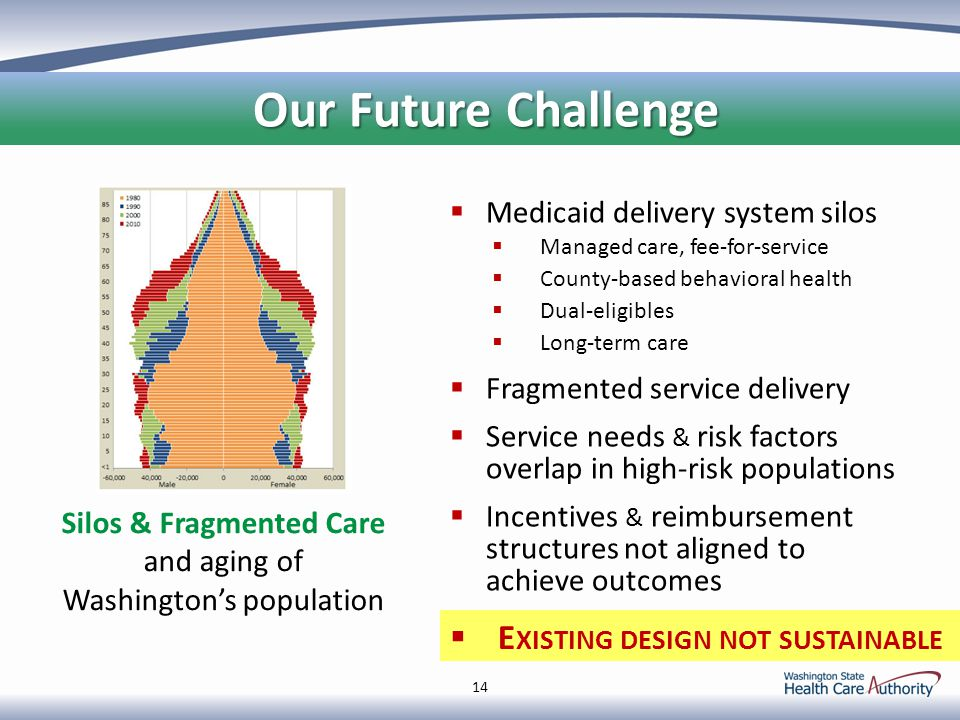 14 Our Future Challenge Our Future Challenge Silos & Fragmented Care and aging of Washington's population  E XISTING DESIGN NOT SUSTAINABLE  Medicaid delivery system silos  Managed care, fee-for-service  County-based behavioral health  Dual-eligibles  Long-term care  Fragmented service delivery  Service needs & risk factors overlap in high-risk populations  Incentives & reimbursement structures not aligned to achieve outcomes