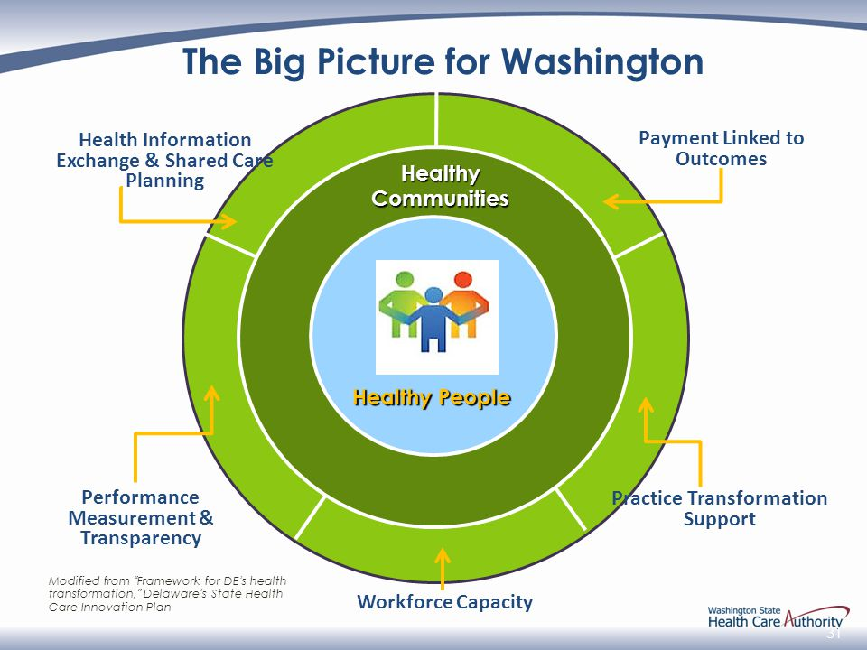 31 Healthy People Healthy Communities Workforce Capacity Performance Measurement & Transparency Practice Transformation Support Payment Linked to Outcomes Health Information Exchange & Shared Care Planning The Big Picture for Washington Modified from Framework for DE's health transformation, Delaware's State Health Care Innovation Plan