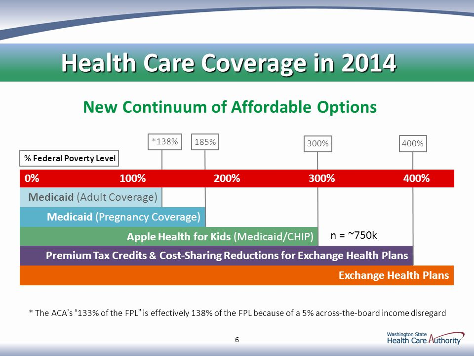 66 New Continuum of Affordable Options * Medicaid (Adult Coverage) Medicaid (Pregnancy Coverage) Apple Health for Kids (Medicaid/CHIP) Premium Tax Credits & Cost-Sharing Reductions for Exchange Health Plans Exchange Health Plans *138% 185% 300% 400% 0%100%200%300%400% % Federal Poverty Level * The ACA's 133% of the FPL is effectively 138% of the FPL because of a 5% across-the-board income disregard Health Care Coverage in 2014 Health Care Coverage in 2014 n = ~750k