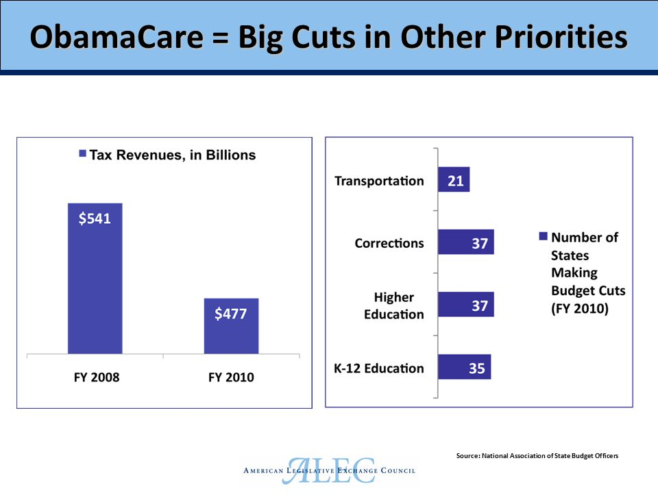 ObamaCare = Big Cuts in Other Priorities Source: National Association of State Budget Officers
