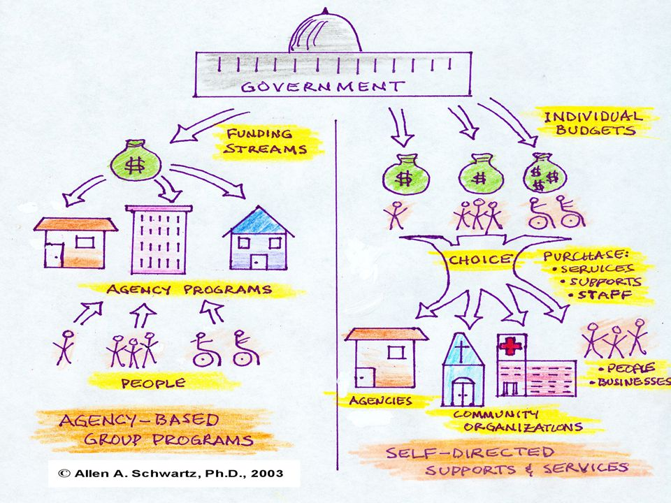 SD/CSS - The Basics: Oct.2009 Principles of Self-Determination A philosophy that is based upon: Freedom Authority Support Responsibility Self-Advocacy Self-Direction increases responsibility