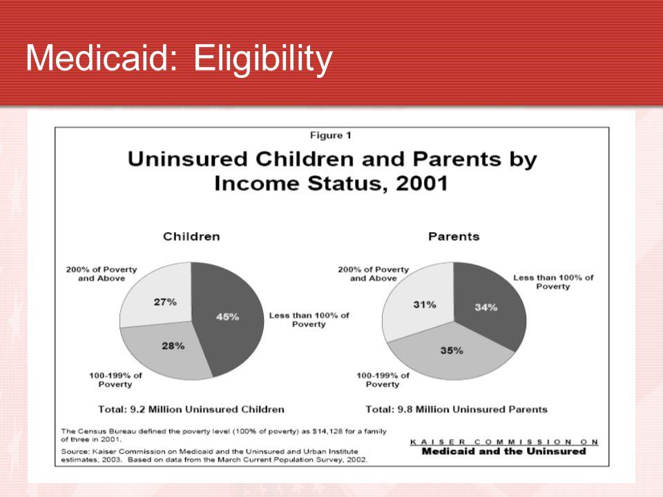 Medicaid: Eligibility