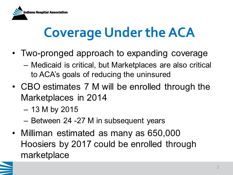 Coverage Under the ACA Two-pronged approach to expanding coverage –Medicaid is critical, but Marketplaces are also critical to ACA's goals of reducing the uninsured CBO estimates 7 M will be enrolled through the Marketplaces in 2014 –13 M by 2015 –Between 24 -27 M in subsequent years Milliman estimated as many as 650,000 Hoosiers by 2017 could be enrolled through marketplace 2