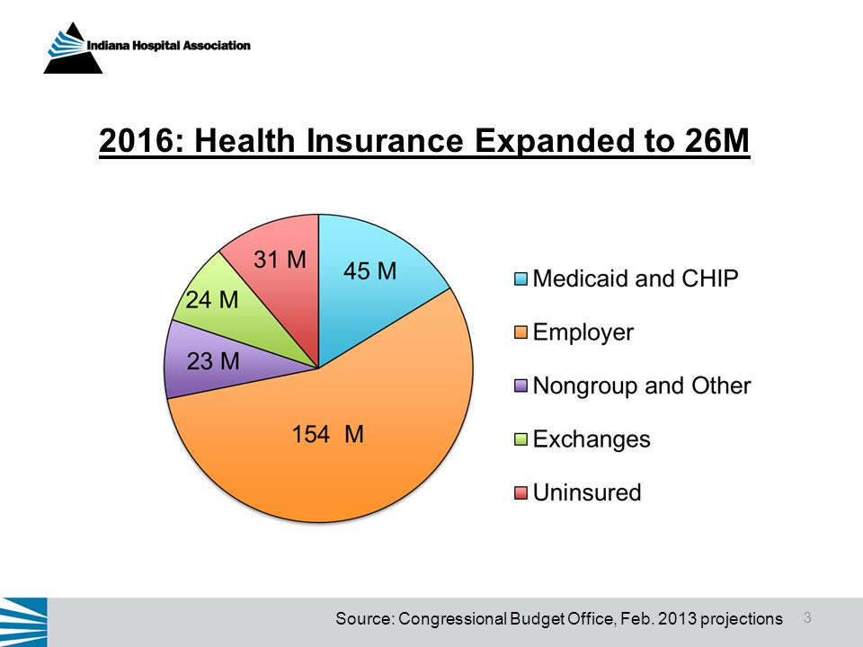 2016: Health Insurance Expanded to 26M 3 Source: Congressional Budget Office, Feb. 2013 projections