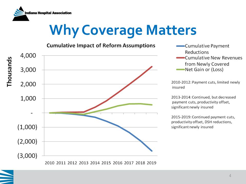 4 Why Coverage Matters