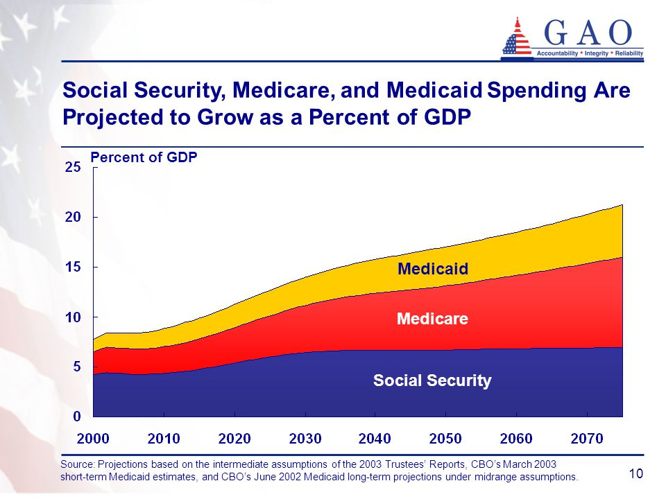 10 Social Security, Medicare, and Medicaid Spending Are Projected to Grow as a Percent of GDP Percent of GDP Source: Projections based on the intermediate assumptions of the 2003 Trustees' Reports, CBO's March 2003 short-term Medicaid estimates, and CBO's June 2002 Medicaid long-term projections under midrange assumptions.
