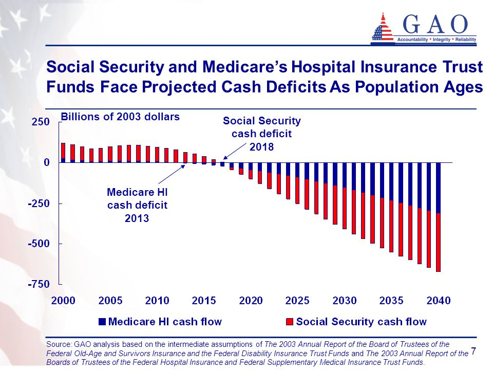7 Social Security and Medicare's Hospital Insurance Trust Funds Face Projected Cash Deficits As Population Ages Medicare HI cash deficit 2013 Social Security cash deficit 2018 Billions of 2003 dollars Source: GAO analysis based on the intermediate assumptions of The 2003 Annual Report of the Board of Trustees of the Federal Old-Age and Survivors Insurance and the Federal Disability Insurance Trust Funds and The 2003 Annual Report of the Boards of Trustees of the Federal Hospital Insurance and Federal Supplementary Medical Insurance Trust Funds.