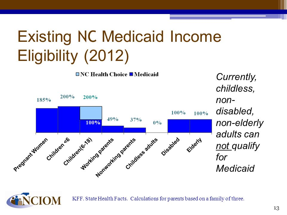 Existing NC Medicaid Income Eligibility (2012) KFF. State Health Facts. Calculations for parents based on a family of three. Currently, childless, non