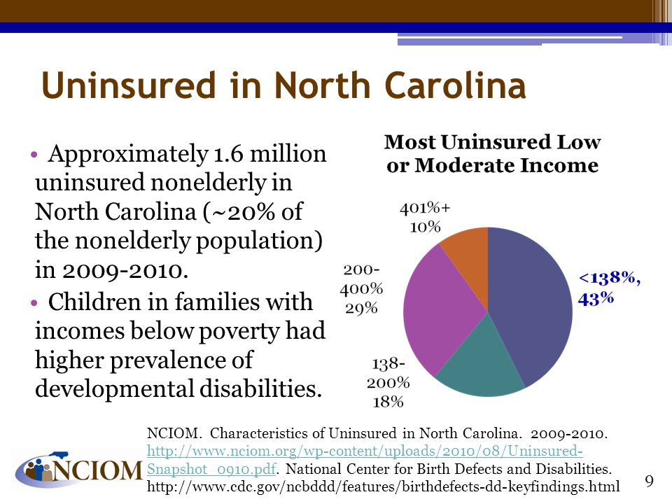 Uninsured in North Carolina Approximately 1.6 million uninsured nonelderly in North Carolina (~20% of the nonelderly population) in 2009-2010.