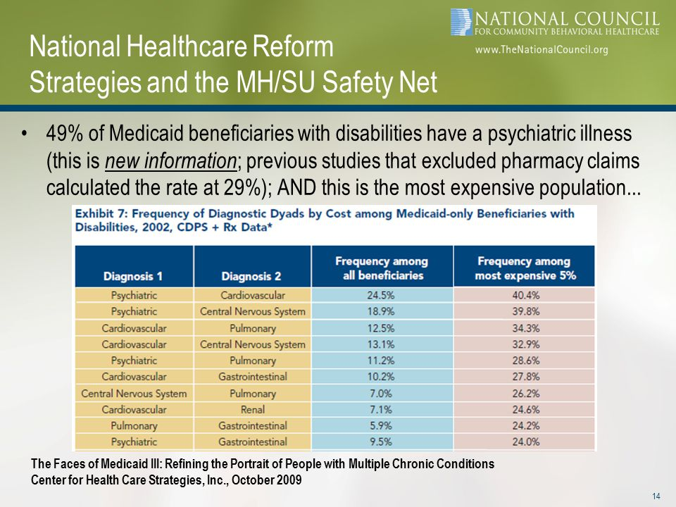 National Healthcare Reform Strategies and the MH/SU Safety Net 49% of Medicaid beneficiaries with disabilities have a psychiatric illness (this is new information ; previous studies that excluded pharmacy claims calculated the rate at 29%); AND this is the most expensive population...