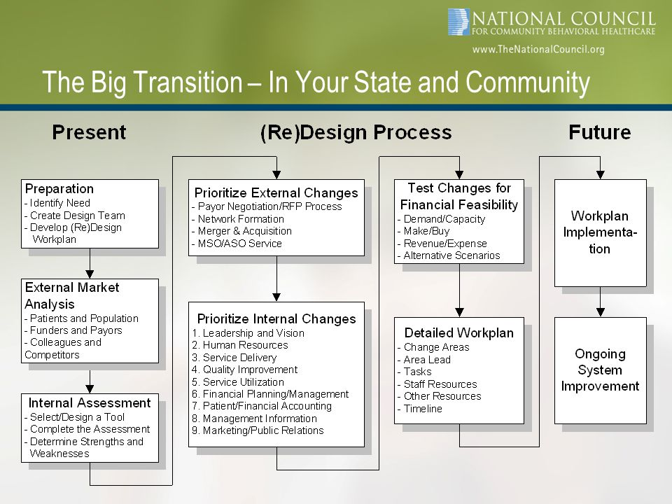 The Big Transition – In Your State and Community