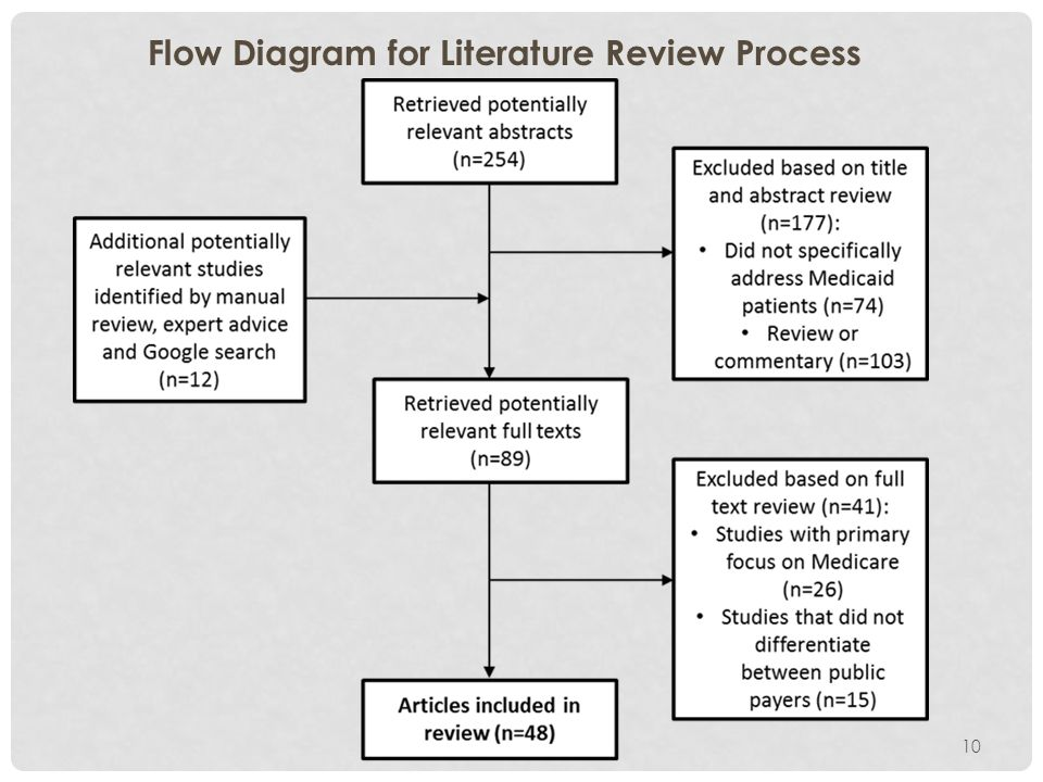 Flow Diagram for Literature Review Process 10