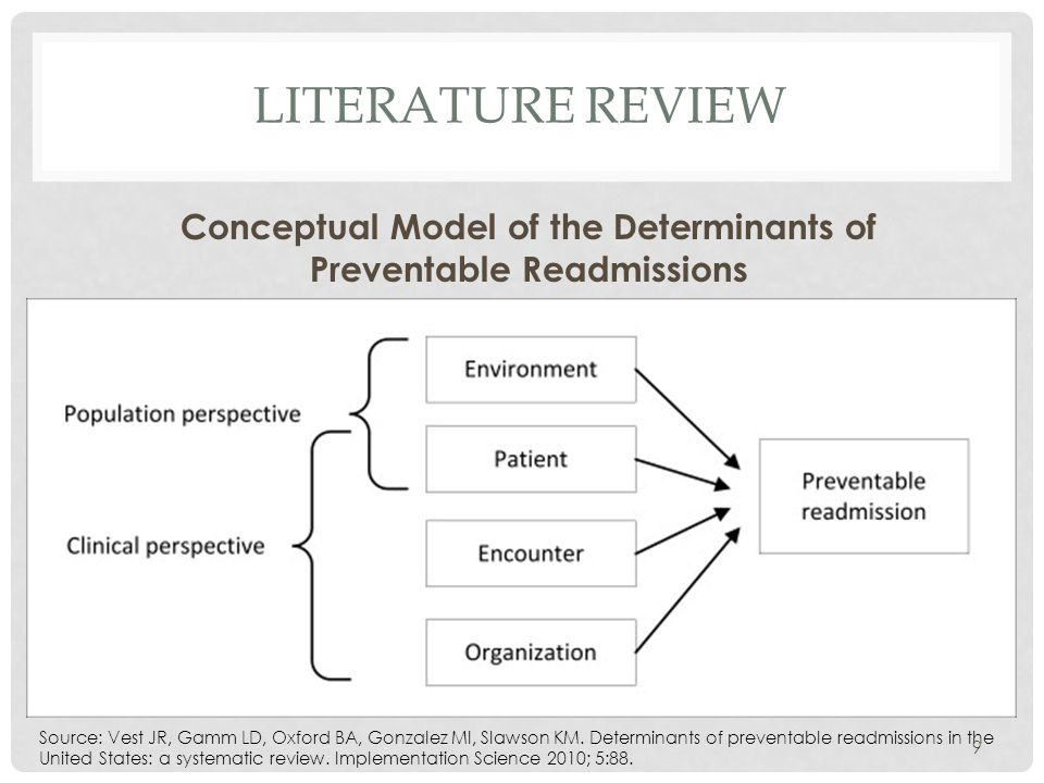 LITERATURE REVIEW Conceptual Model of the Determinants of Preventable Readmissions Source: Vest JR, Gamm LD, Oxford BA, Gonzalez MI, Slawson KM.