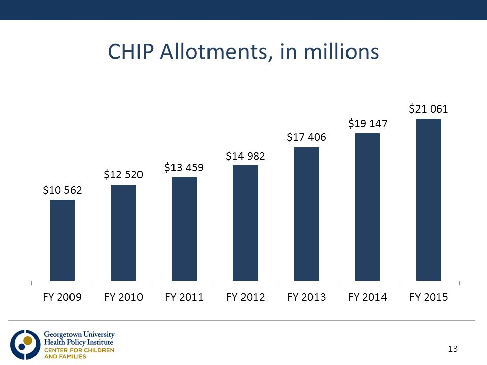 CHIP Allotments, in millions 13